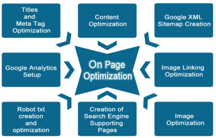 on page search engine optimization explained in depth advant local